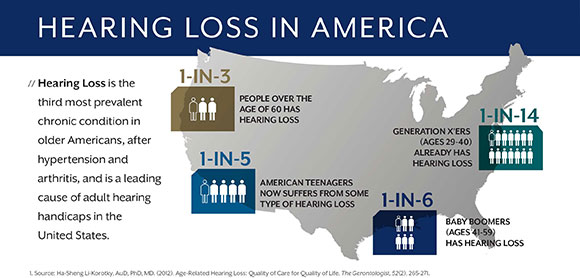 Teens suffer hearing loss