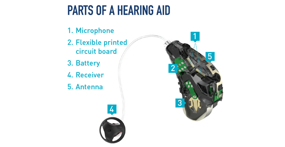 What Is Inside A Hearing Aid