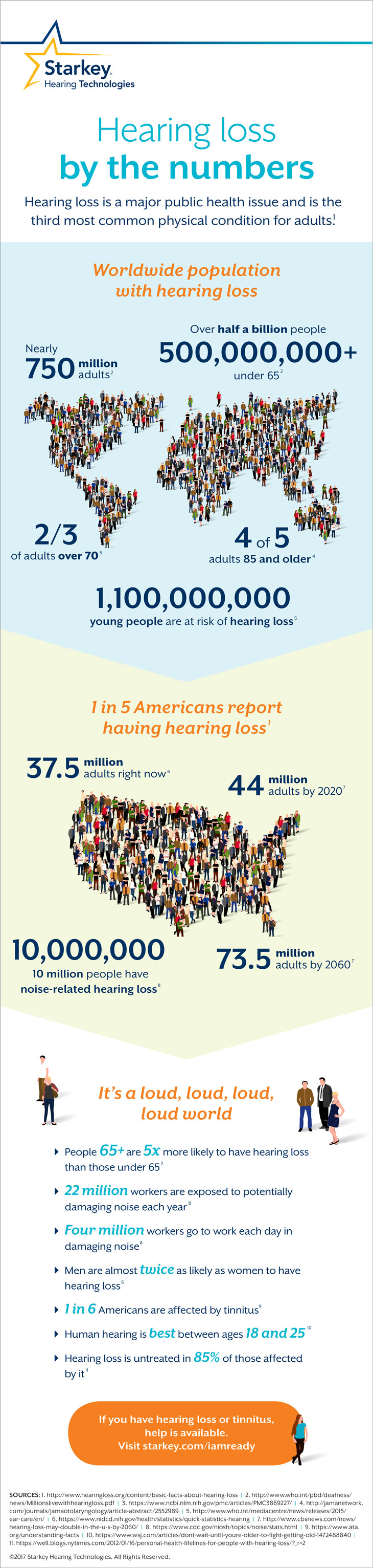 Hearing loss by the numbers. According to the latest figures, there are enough Americans with hearing loss to replace the entire population of California and still overflow into parts of Texas.