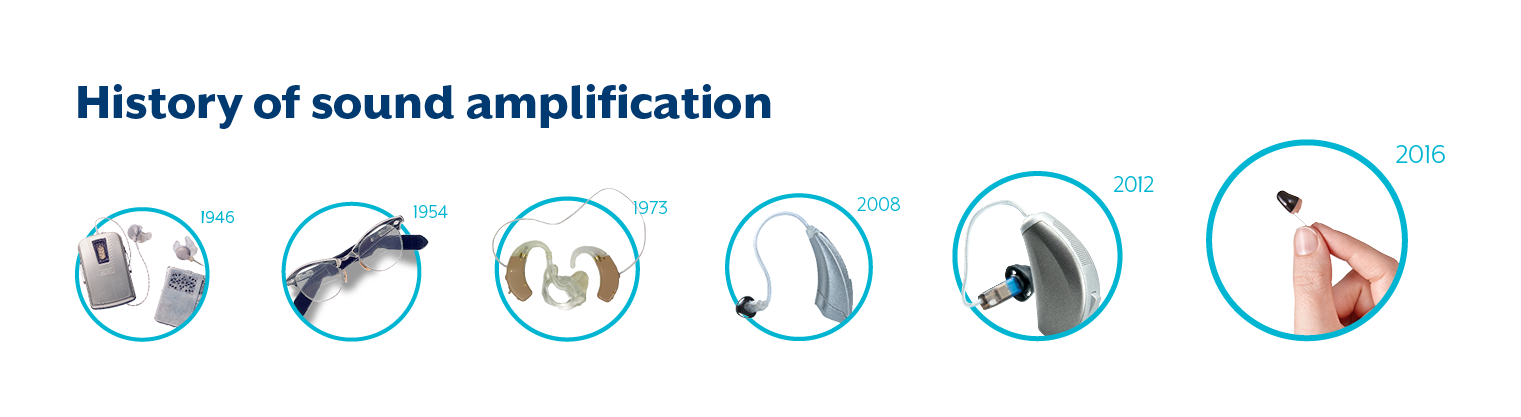 History of sound amplification.