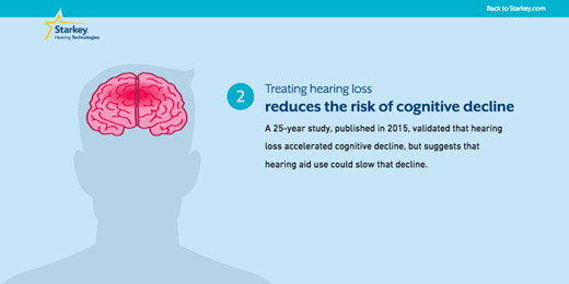 Treating hearing loss can reduce the risk of cognitive decline