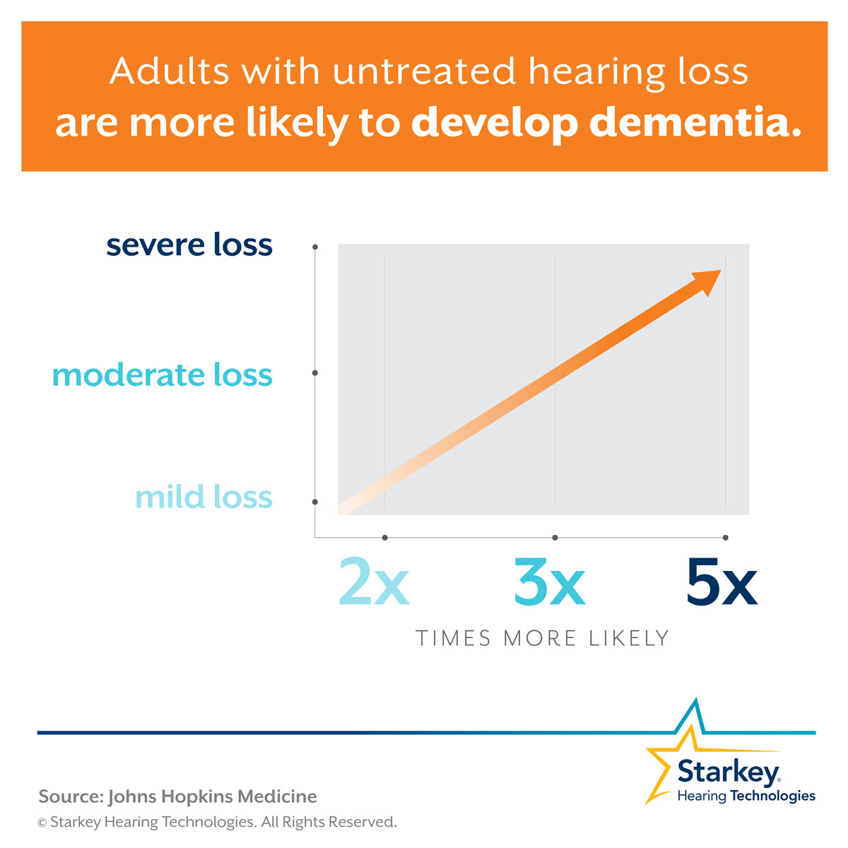 Dementia is two-to-five times more likely to occur in adults with untreated hearing loss.