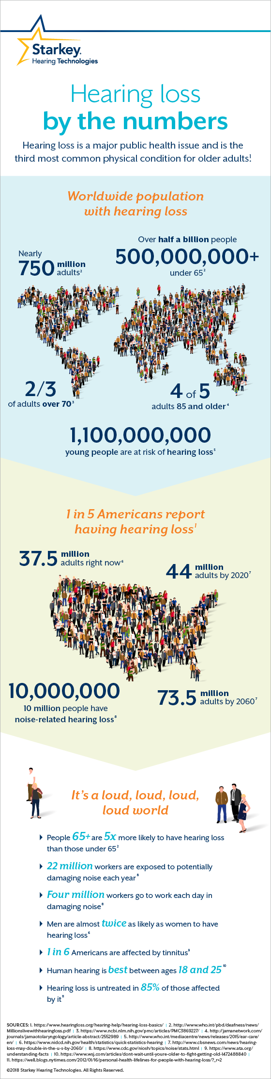 How common is hearing loss