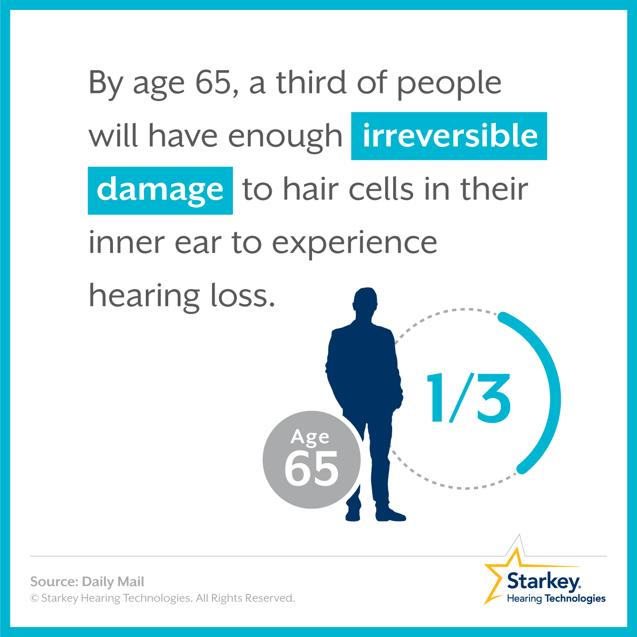 By age 65, a third of people will have enough irreversible damage to hair cells in their inner ear to experience hearing loss.