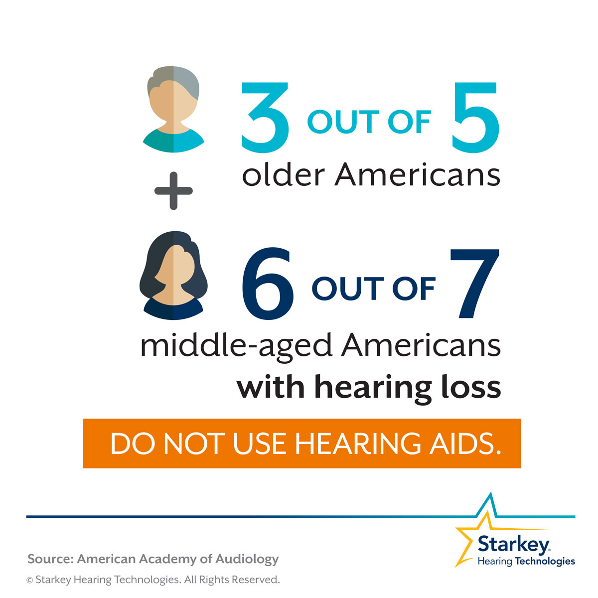 Many middle-aged Americans with hearing loss are not using hearing aids event hough they should be.