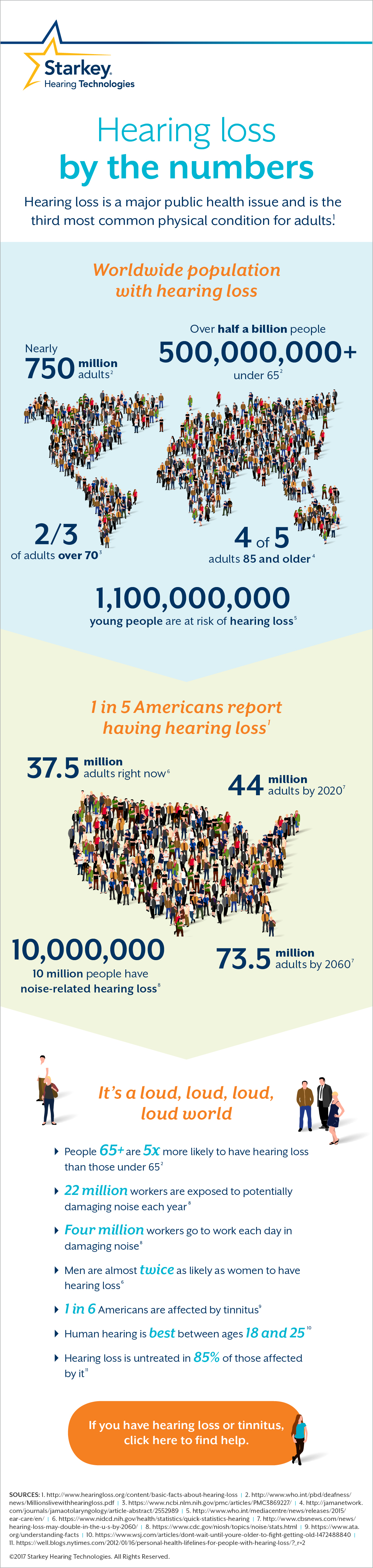 Millions of people have hearing loss!