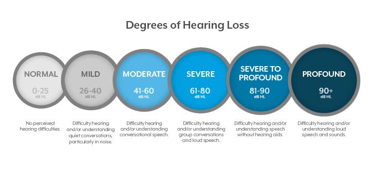 Degrees of hearing loss chart