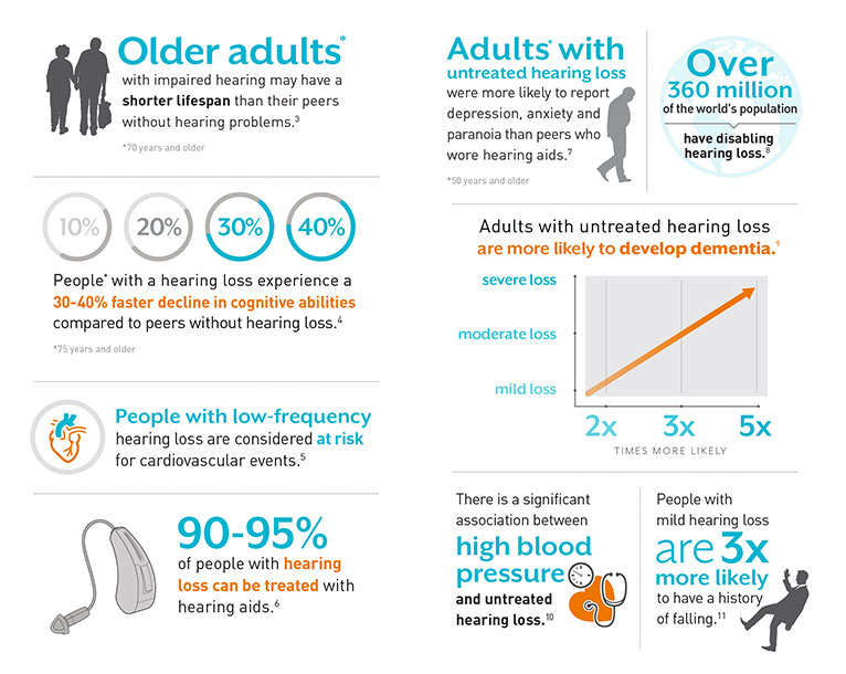 in older Cause of loss adults hearing