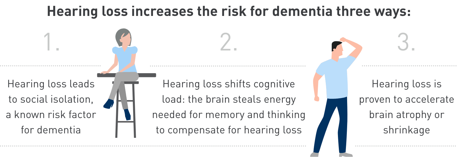 Hearing loss increases the risk for dementia three ways: 1. Hearing loss leads to social isolation, a know risk factor for dementia. 2. Hearing loss shifts cognitive load: the brain steals energy needed for memory and thinking to compensate for hearing loss. 3. Hearing loss is proven to accelerate brain atrophy or shrinkage.